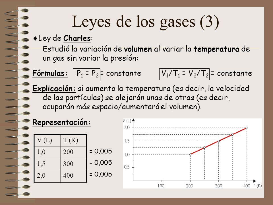 Leyes de los gases (3) Ley de Charles: