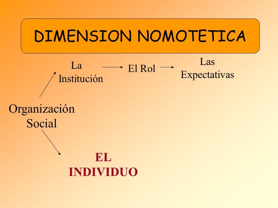 DIMENSION NOMOTETICA La Institución Organización Social EL INDIVIDUO