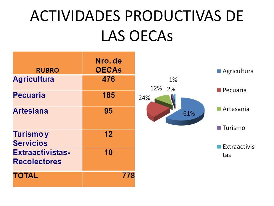 ACTIVIDADES PRODUCTIVAS DE LAS OECAs