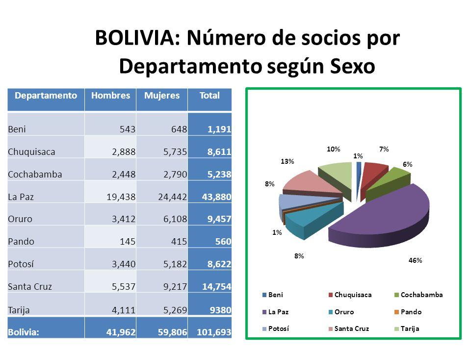 BOLIVIA: Número de socios por Departamento según Sexo
