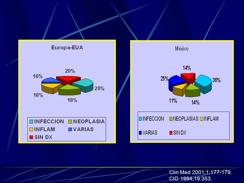 Clin Med 2001;1:177-179. CID 1994;19:353.