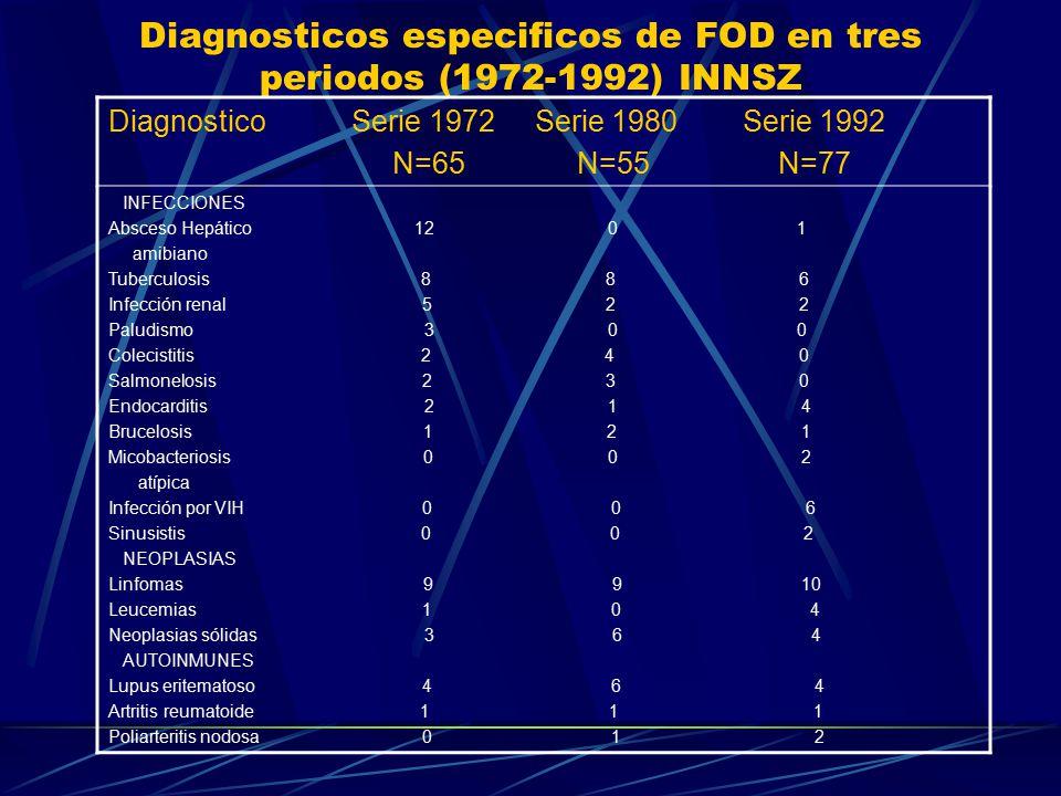 Diagnosticos especificos de FOD en tres periodos (1972-1992) INNSZ