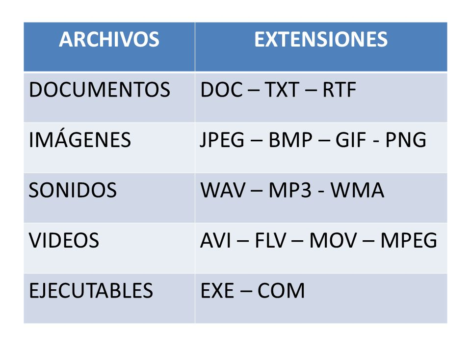 ARCHIVOS EXTENSIONES. DOCUMENTOS. DOC – TXT – RTF. IMÁGENES. JPEG – BMP – GIF - PNG. SONIDOS. WAV – MP3 - WMA.