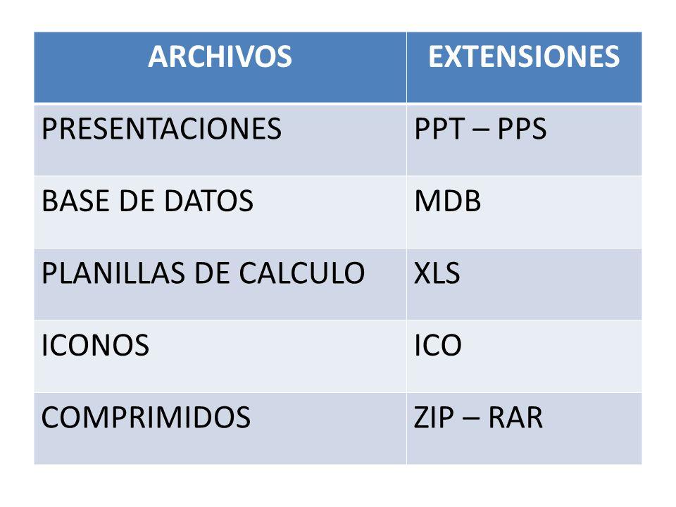 ARCHIVOSEXTENSIONES. PRESENTACIONES. PPT – PPS. BASE DE DATOS. MDB. PLANILLAS DE CALCULO. XLS. ICONOS.