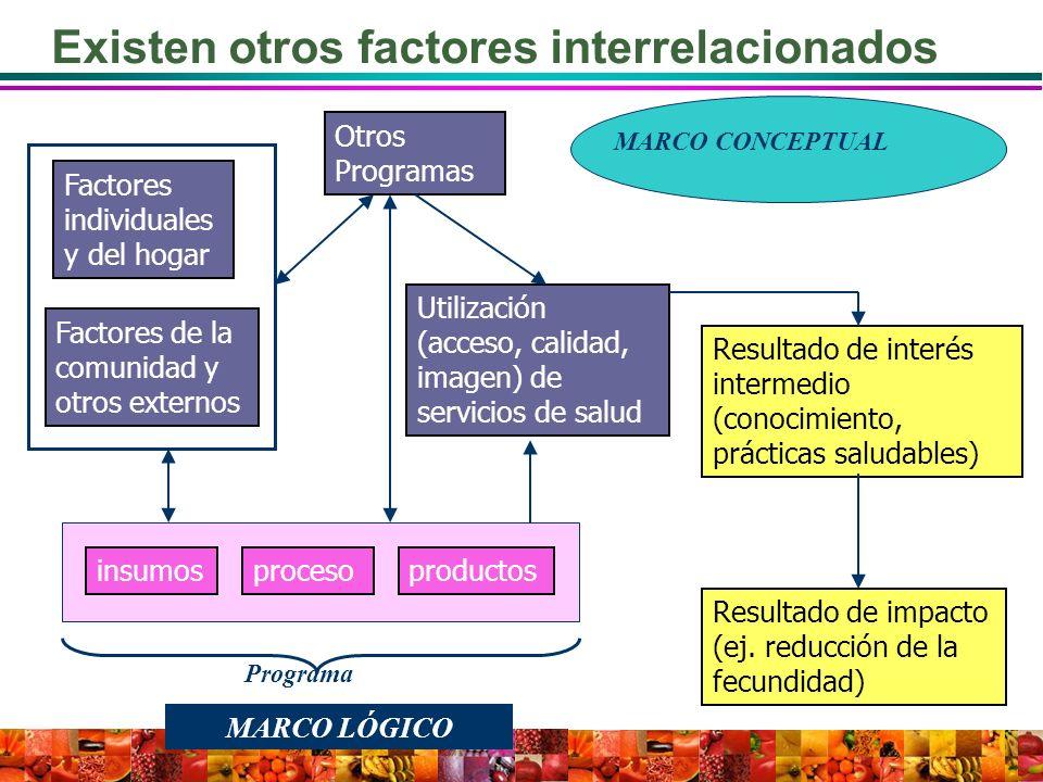 Existen otros factores interrelacionados