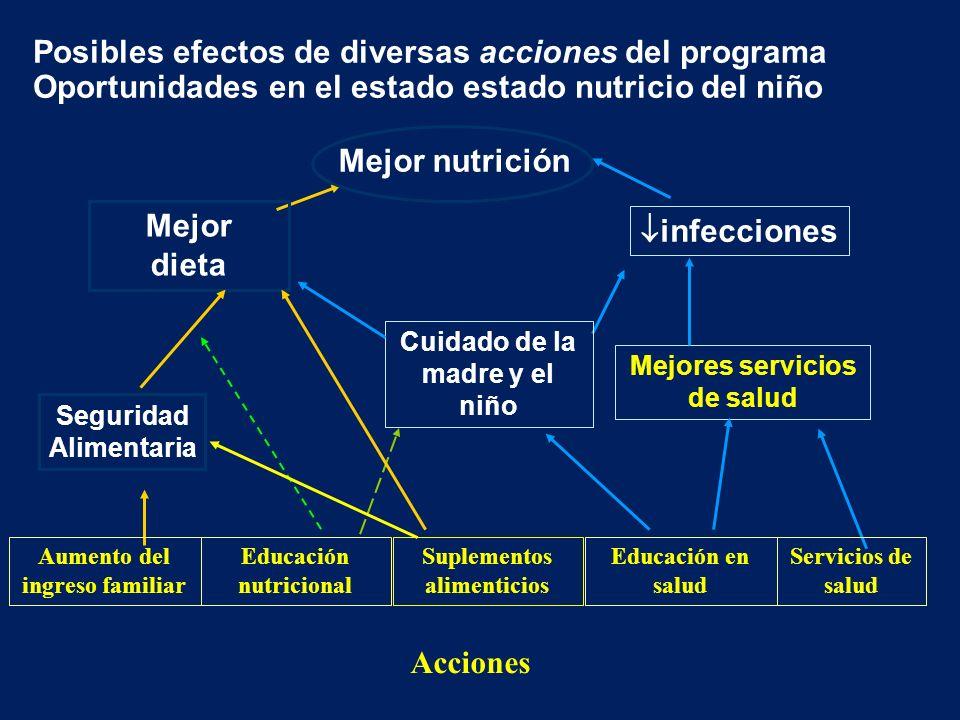 Posibles efectos de diversas acciones del programa Oportunidades en el estado estado nutricio del niño