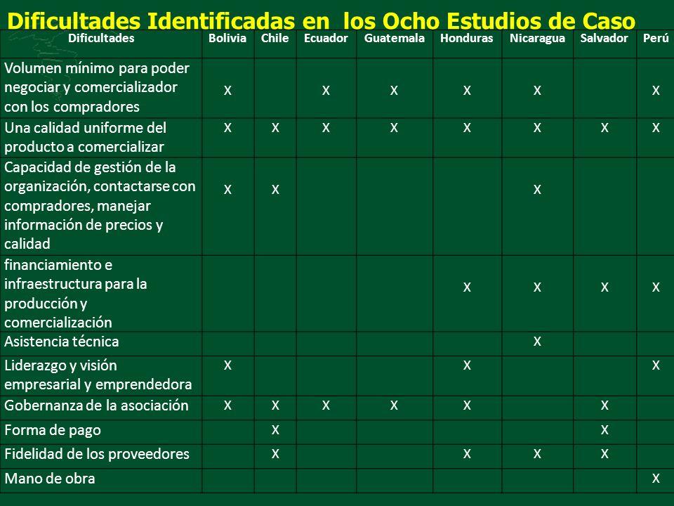 Dificultades Identificadas en los Ocho Estudios de Caso