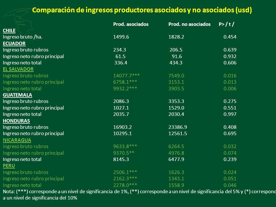 Comparación de ingresos productores asociados y no asociados (usd)