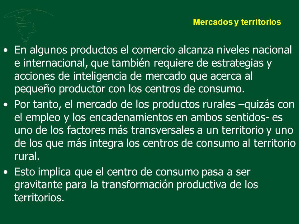 Mercados y territorios