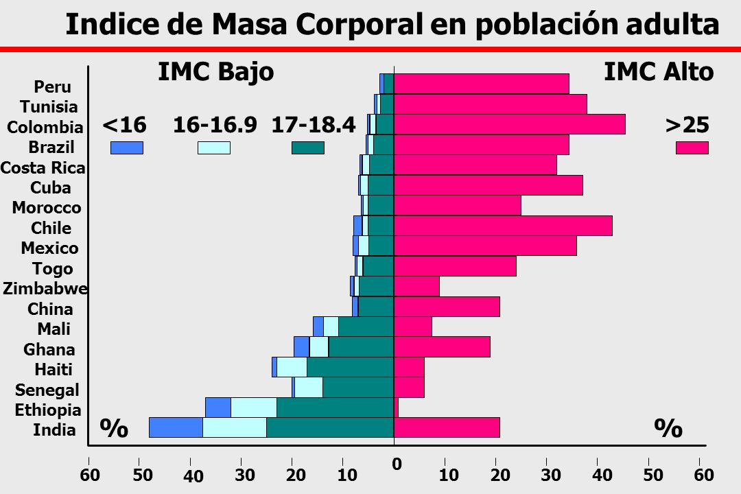 Indice de Masa Corporal en población adulta