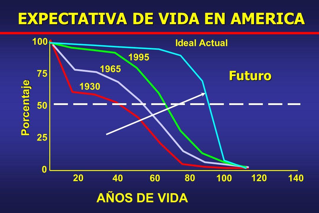 EXPECTATIVA DE VIDA EN AMERICA