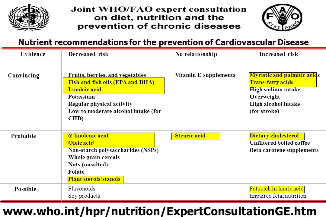 Nutrient recommendations for the prevention of Cardiovascular Disease