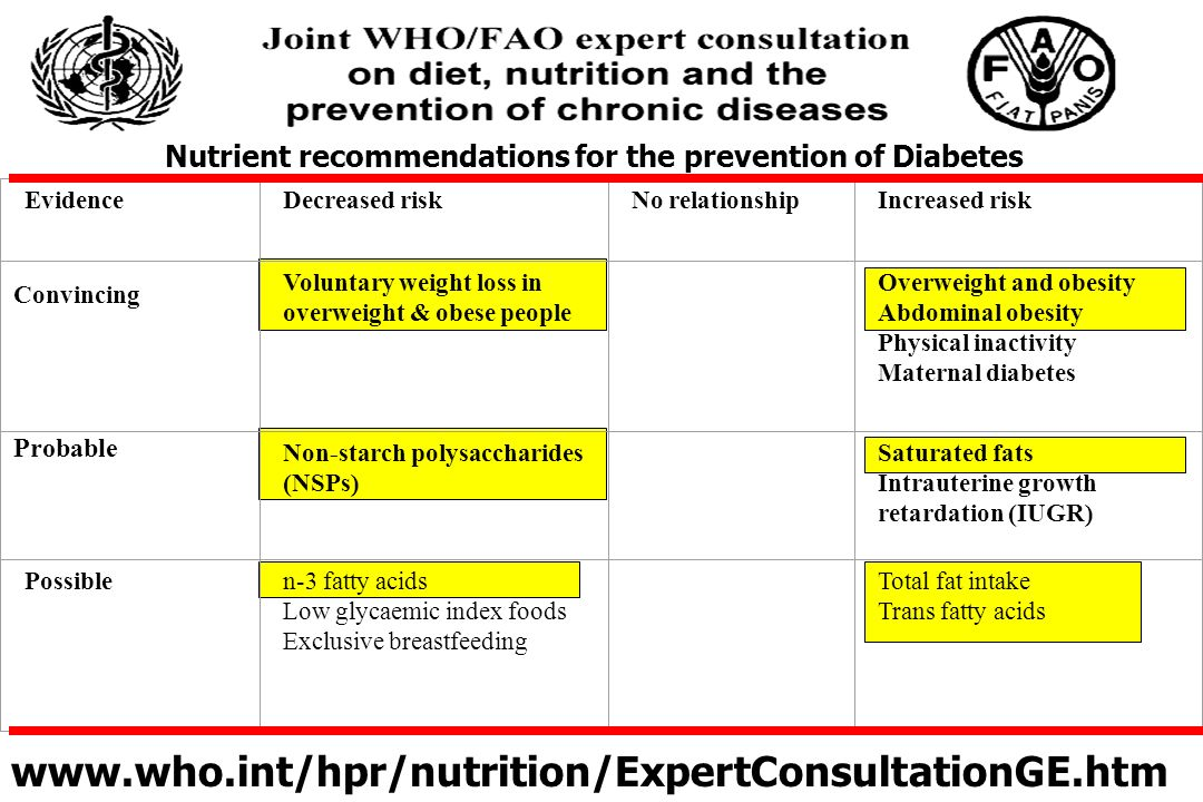 Nutrient recommendations for the prevention of Diabetes