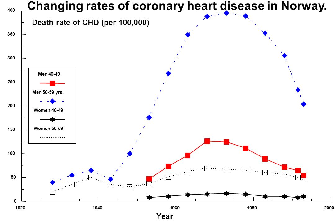 Changing rates of coronary heart disease in Norway.