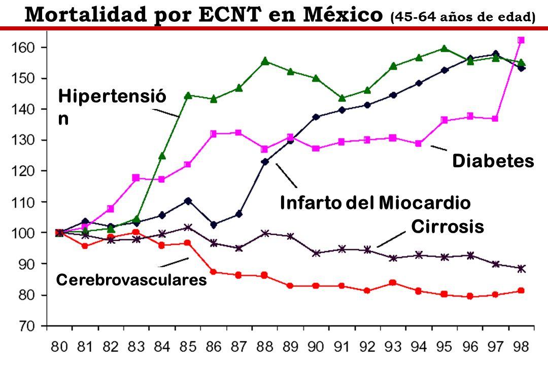 Mortalidad por ECNT en México (45-64 años de edad)