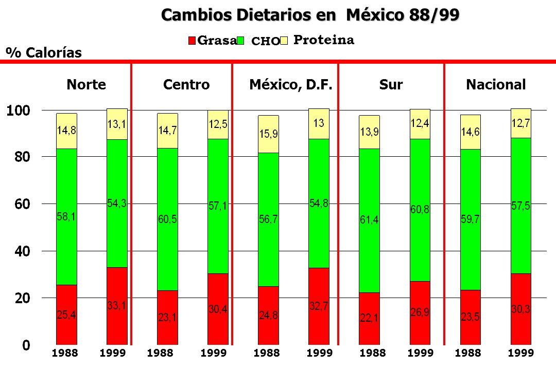 Cambios Dietarios en México 88/99
