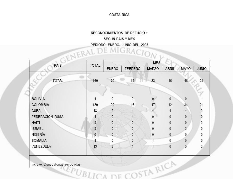 RECONOCIMIENTOS DE REFUGIO * PERÍODO: ENERO- JUNIO DEL 2008