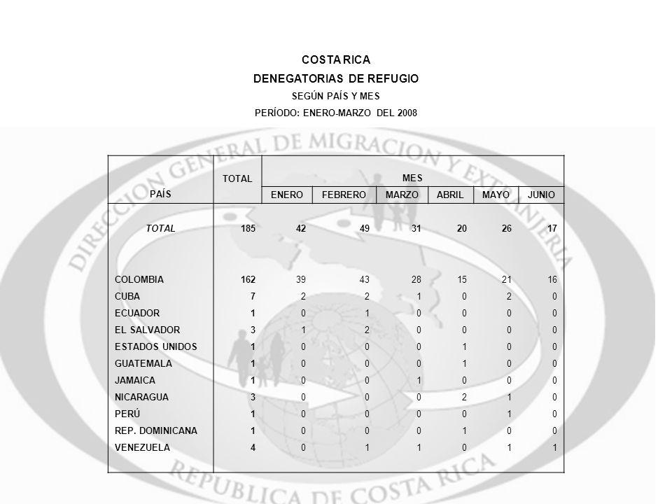 DENEGATORIAS DE REFUGIO PERÍODO: ENERO-MARZO DEL 2008