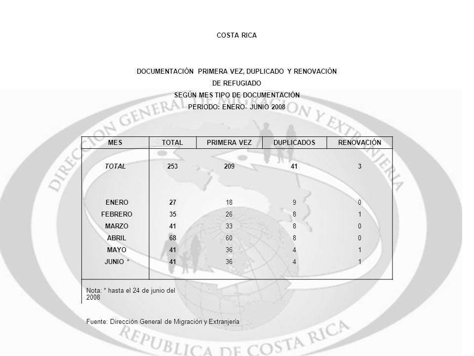 DOCUMENTACIÓN PRIMERA VEZ, DUPLICADO Y RENOVACIÓN DE REFUGIADO