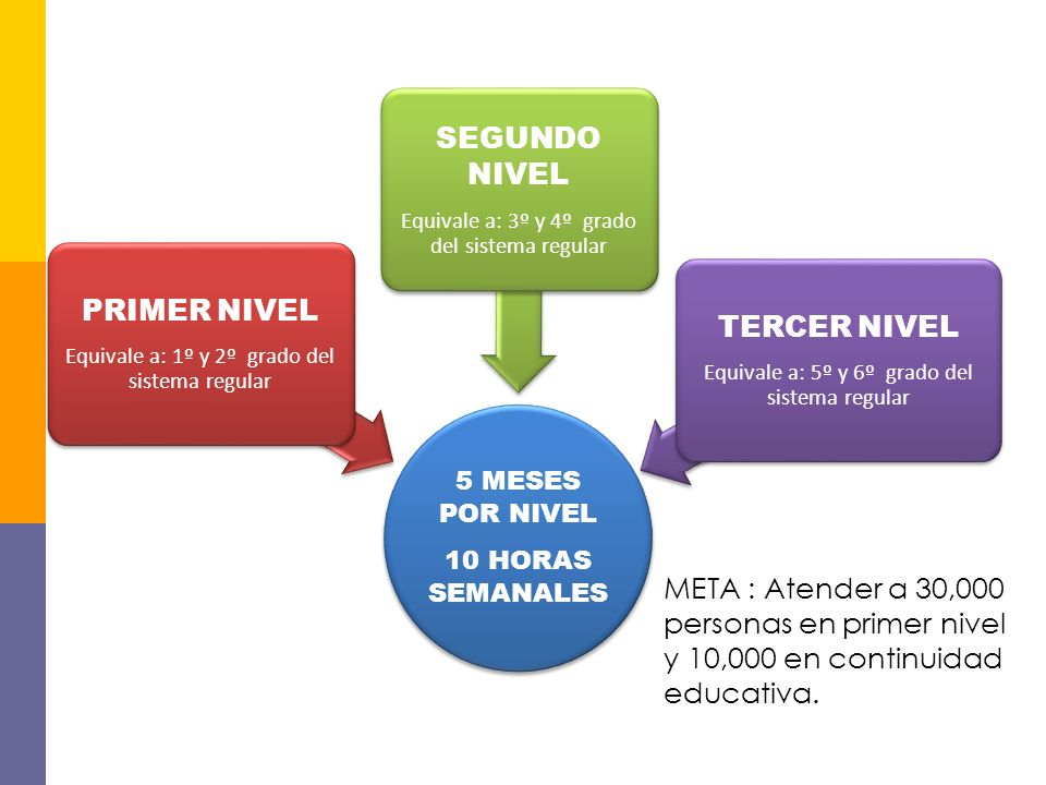 NIVELES EDUCATIVOS DEL PNA