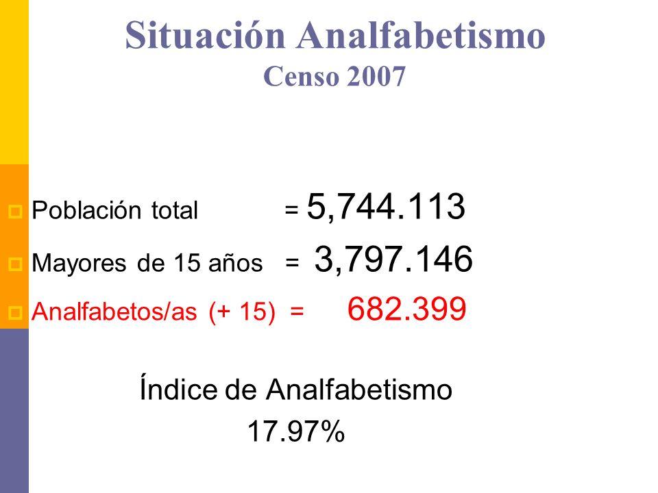 Situación Analfabetismo Censo 2007