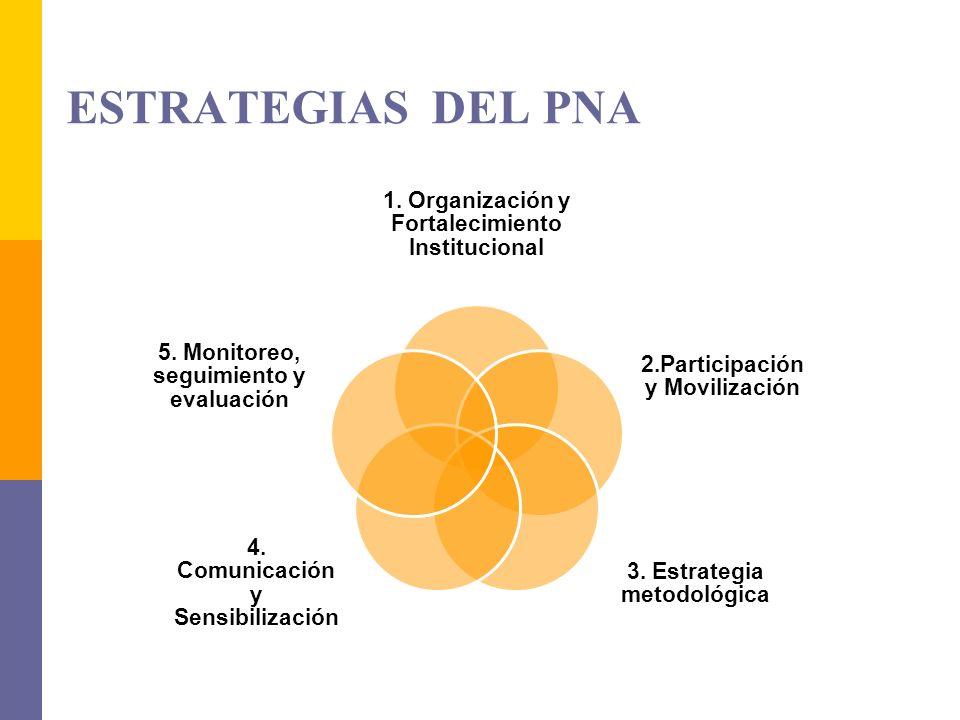 ESTRATEGIAS DEL PNA 1. Organización y Fortalecimiento Institucional