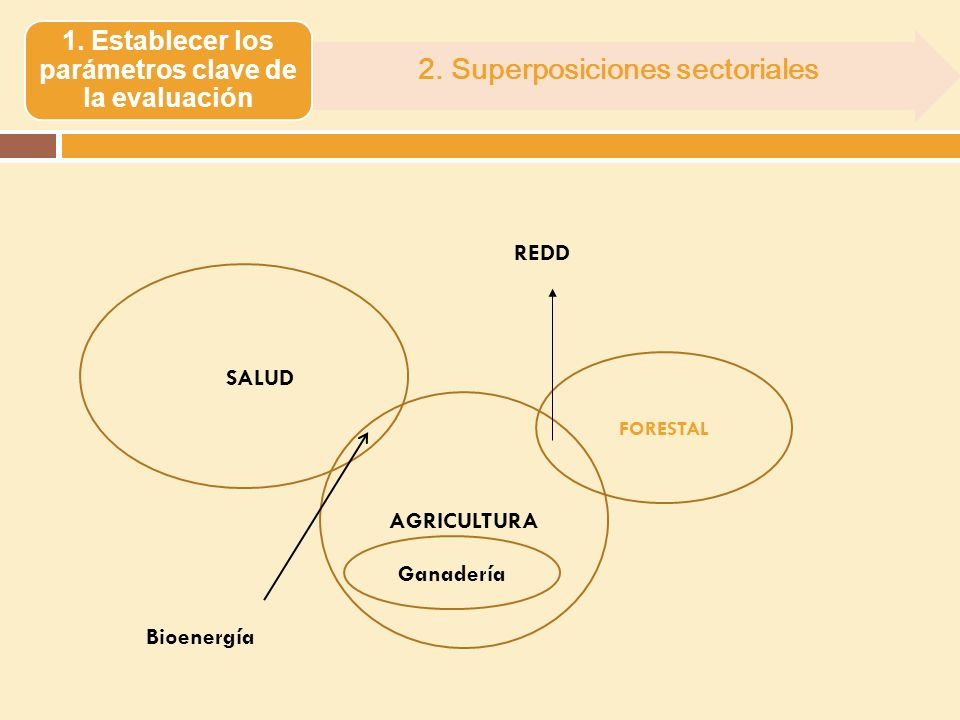 2. Superposiciones sectoriales