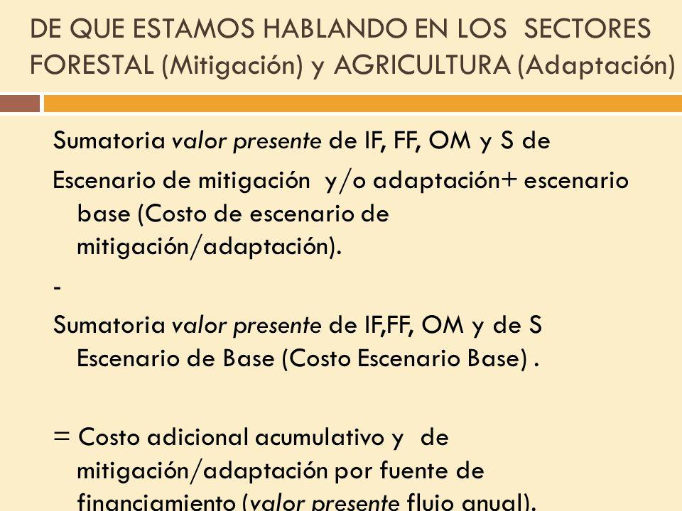 DE QUE ESTAMOS HABLANDO EN LOS SECTORES FORESTAL (Mitigación) y AGRICULTURA (Adaptación)
