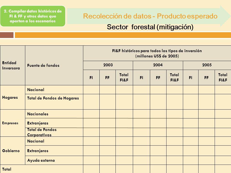 Recolección de datos - Producto esperado Sector forestal (mitigación)