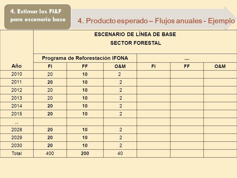 ESCENARIO DE LÍNEA DE BASE Programa de Reforestación IFONA