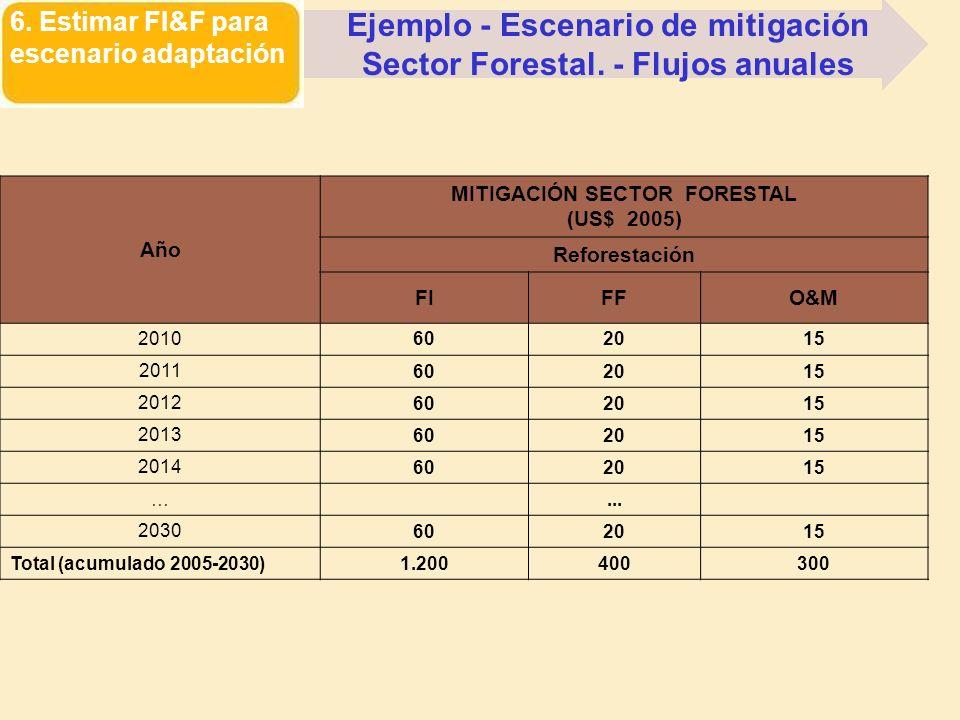 Ejemplo - Escenario de mitigación Sector Forestal. - Flujos anuales