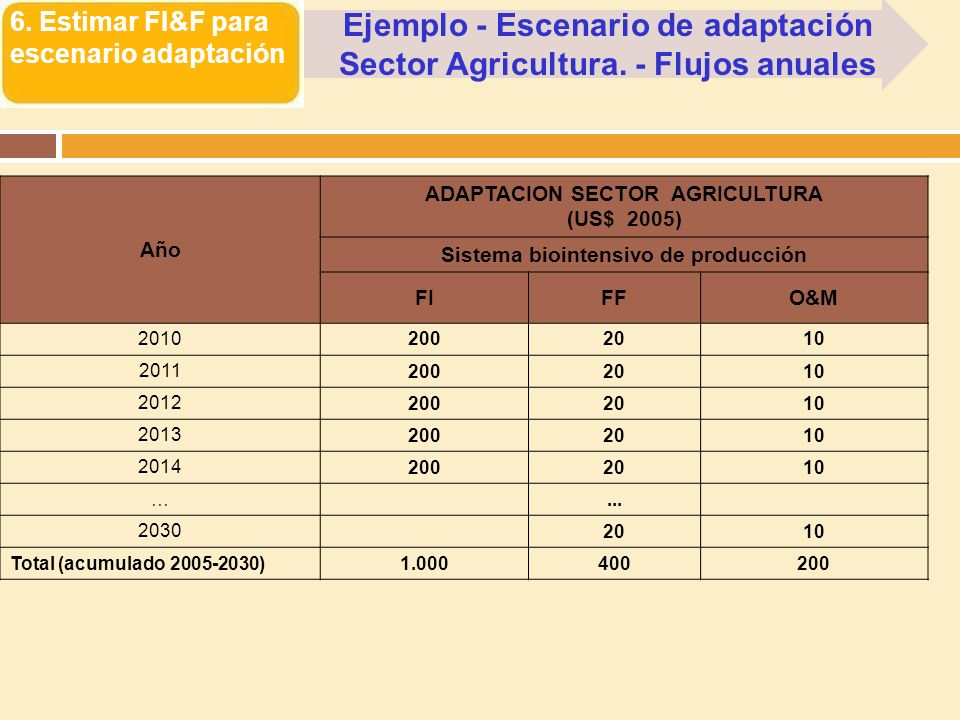 Ejemplo - Escenario de adaptación Sector Agricultura. - Flujos anuales