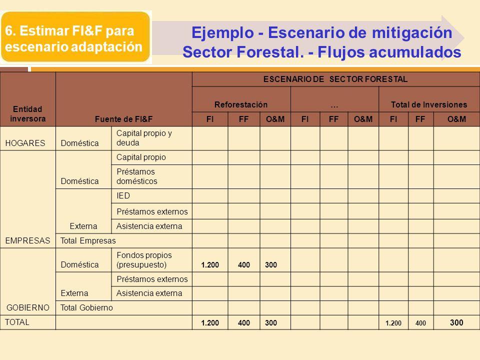 Ejemplo - Escenario de mitigación Sector Forestal. - Flujos acumulados