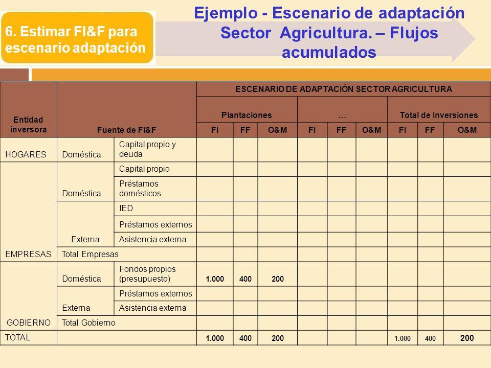 ESCENARIO DE ADAPTACIÓN SECTOR AGRICULTURA