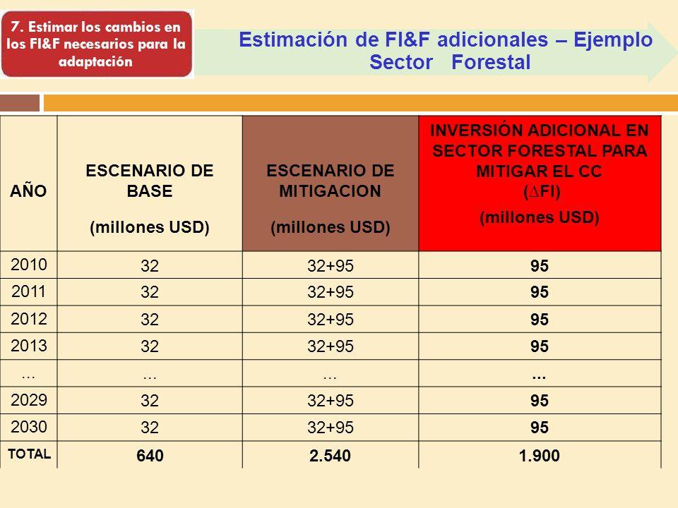 Estimación de FI&F adicionales – Ejemplo Sector Forestal