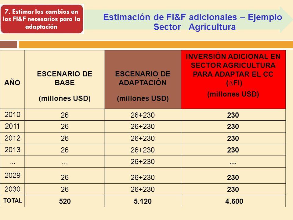 Estimación de FI&F adicionales – Ejemplo Sector Agricultura