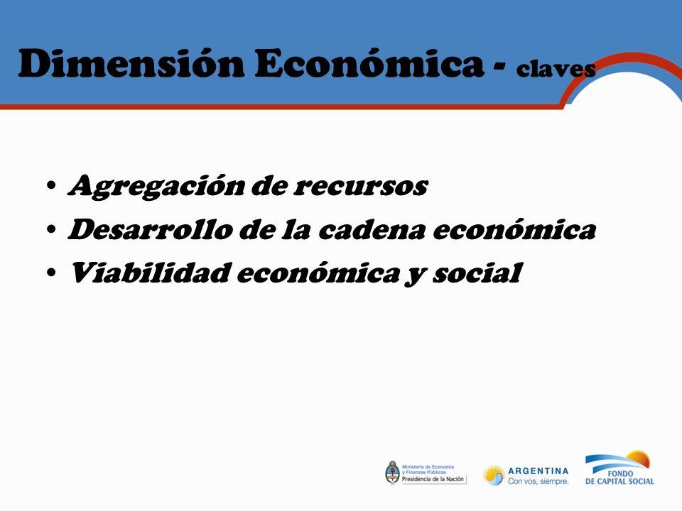 Dimensión Económica - claves