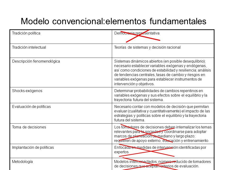 Modelo convencional:elementos fundamentales
