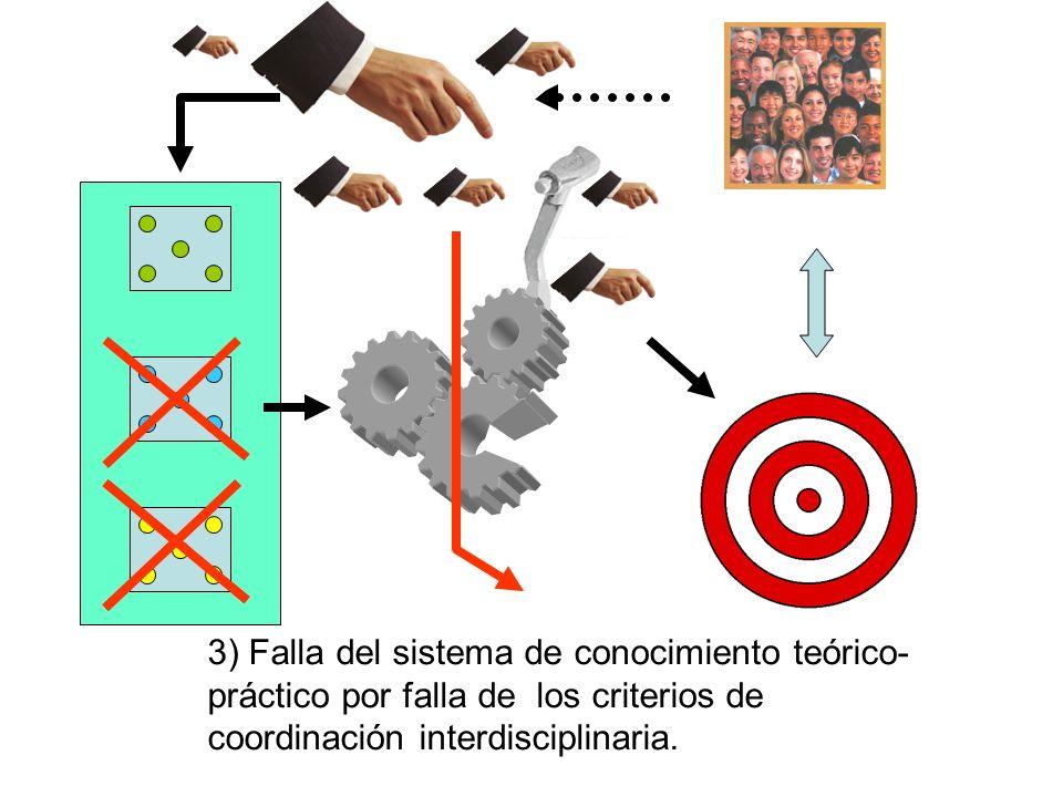 3) Falla del sistema de conocimiento teórico-práctico por falla de los criterios de coordinación interdisciplinaria.