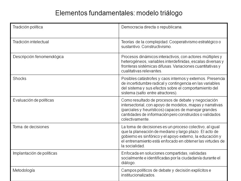 Elementos fundamentales: modelo triálogo