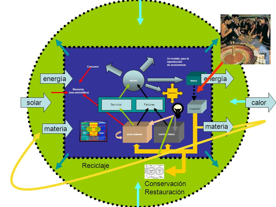 energía energía solar calor materia materia Reciclaje Conservación
