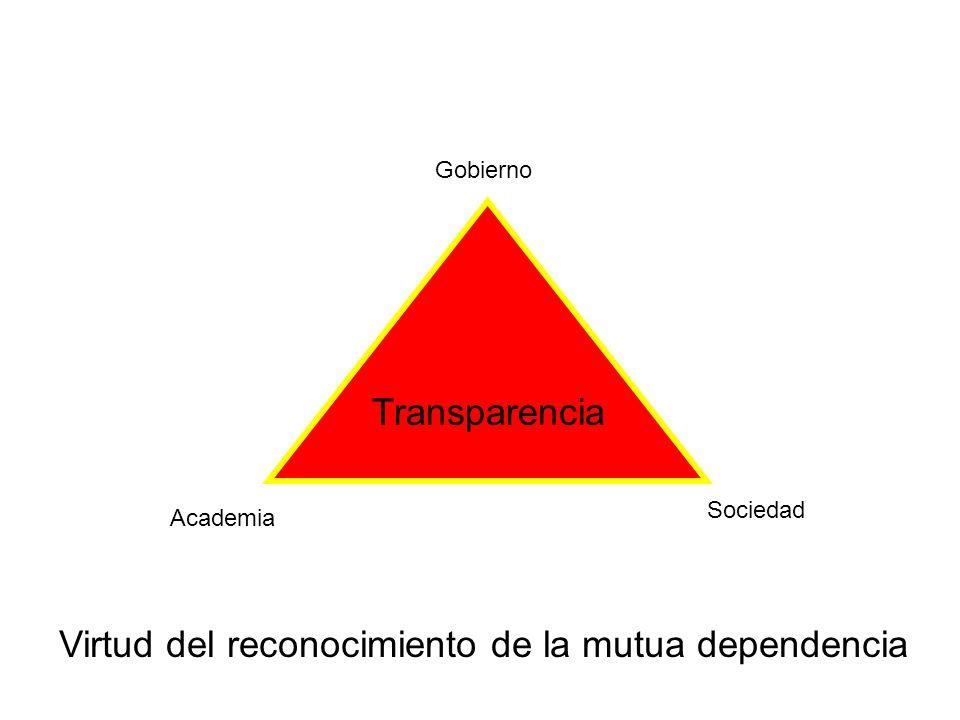 Virtud del reconocimiento de la mutua dependencia