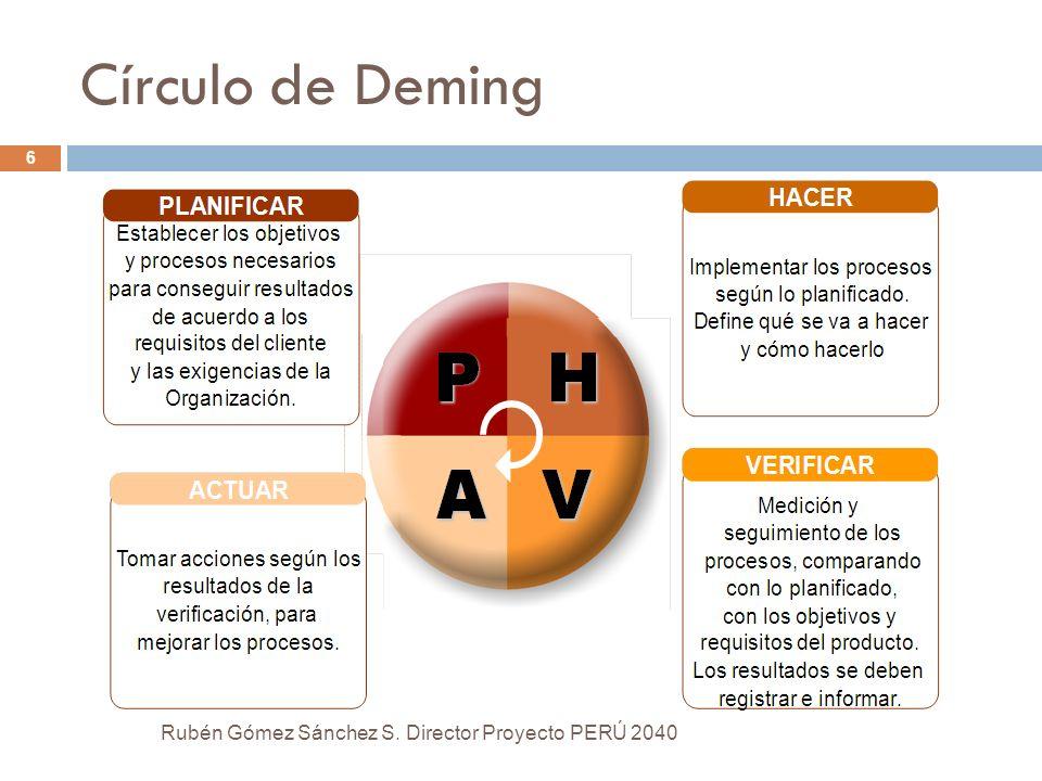 Círculo de Deming Rubén Gómez Sánchez S. Director Proyecto PERÚ 2040