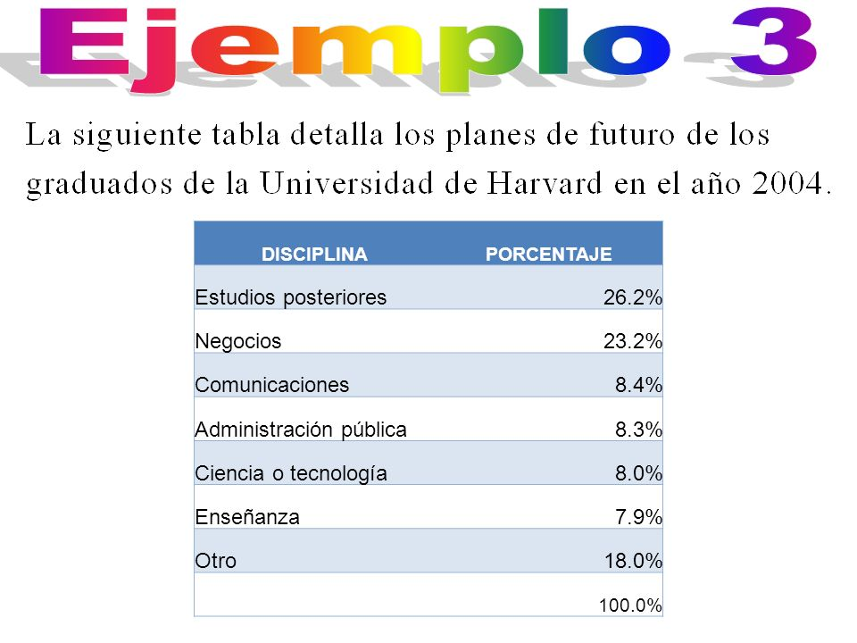 Ejemplo 3 Estudios posteriores 26.2% Negocios 23.2% Comunicaciones