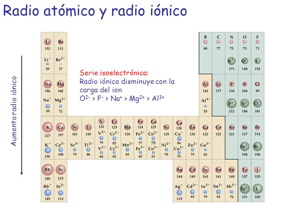 Tabla periodica radio ionico image collections periodic table and tabla periodica de los elementos radio ionico gallery periodic estructura atmica mecanica cuntica y estructura atmica urtaz Image collections