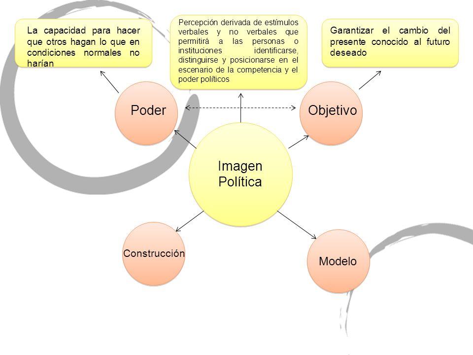 Poder Objetivo Imagen Política Modelo Construcción
