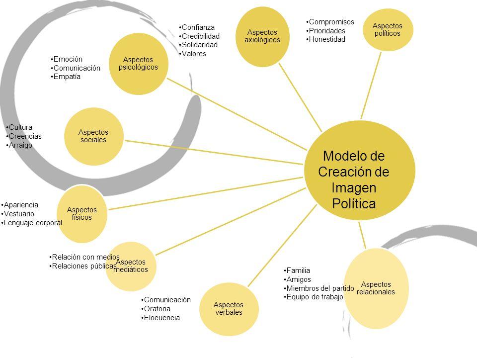 Modelo de Creación de Imagen Política