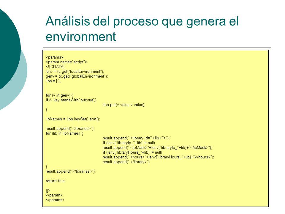 Análisis del proceso que genera el environment