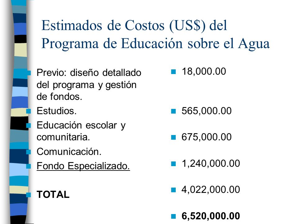 Estimados de Costos (US$) del Programa de Educación sobre el Agua