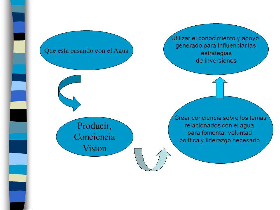 Producir, Conciencia Vision Que esta pasando con el Agua